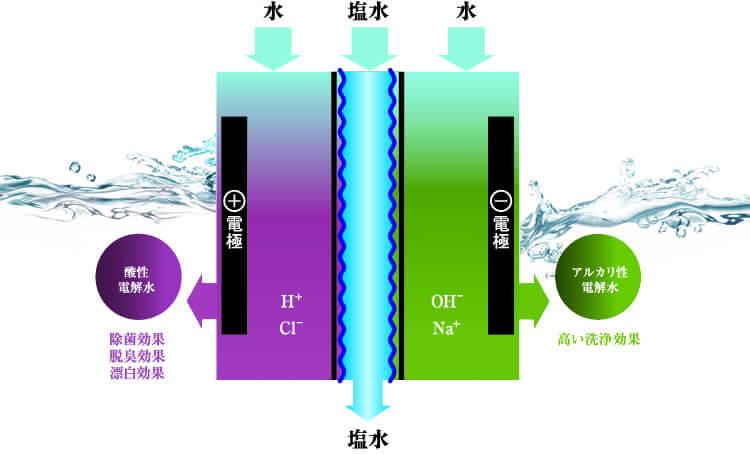 電解水生成