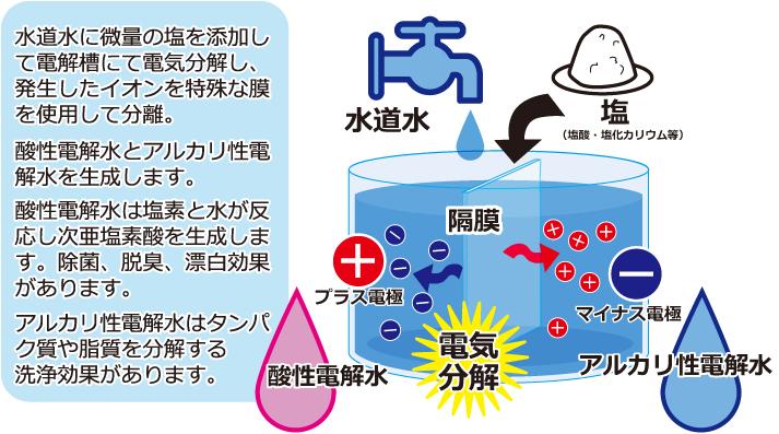作り方 水 酸性 電解